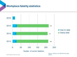 Workplace fatality stats