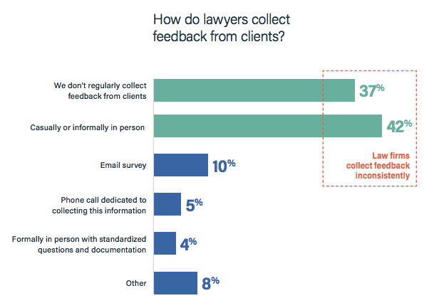 graph of how often and how lawyers collect feedback