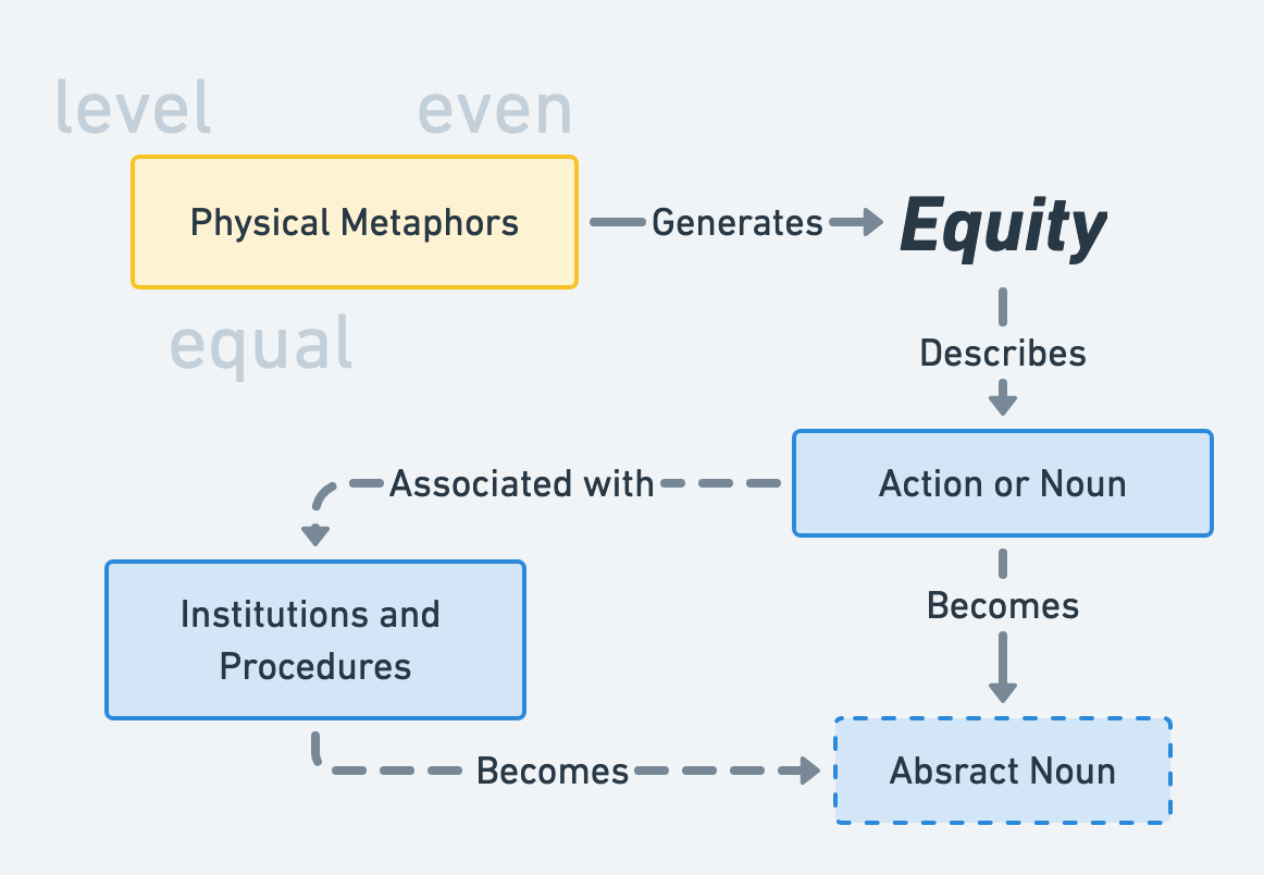 Grammatical diagram of equity