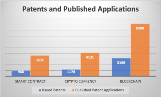 https-www-lawoftheledger-com-wp-content-uploads-sites-777-2021-02-blockchain-image-patents-and-published-applications-640x385-png