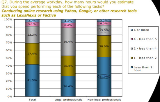 https-ofaolain-com-wp-content-uploads-2021-10-lexisnexis-workplace-survey-2007-question-7-how-many-hours-spent-performing-online-research-png